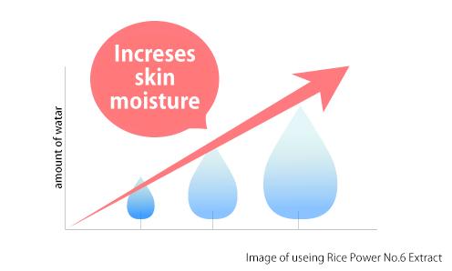 肌の水分量はUPし、うるおい力もキープ